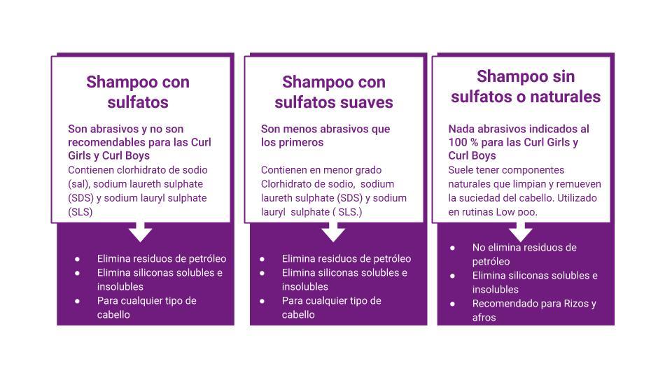 Tipos de shampoo: componentes y usos de acuerdo al tipo de pelo